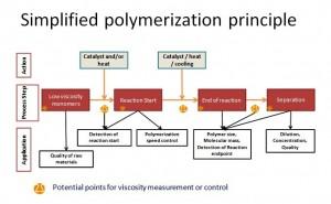 Simplified polymerization principle